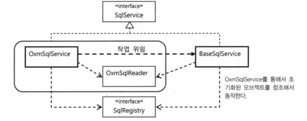 OxmSqlService