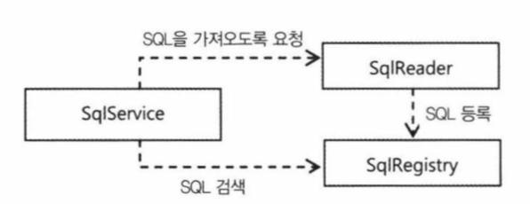 SqlService2