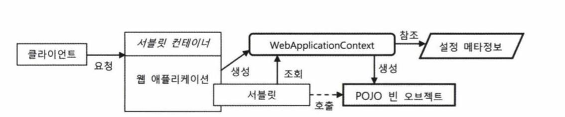 WebApplicatonContext