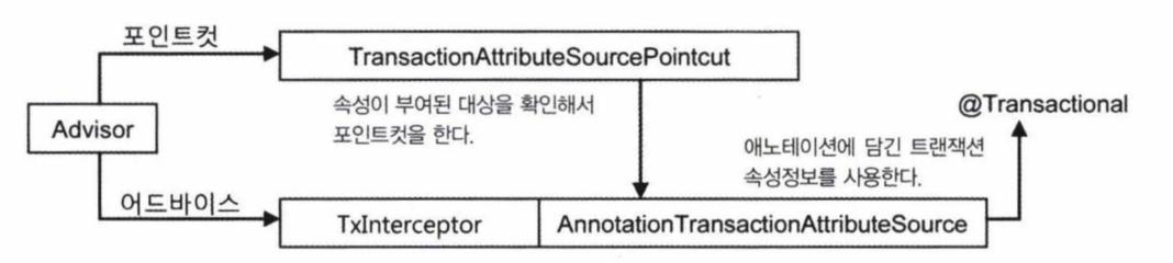 트랜잭션-2